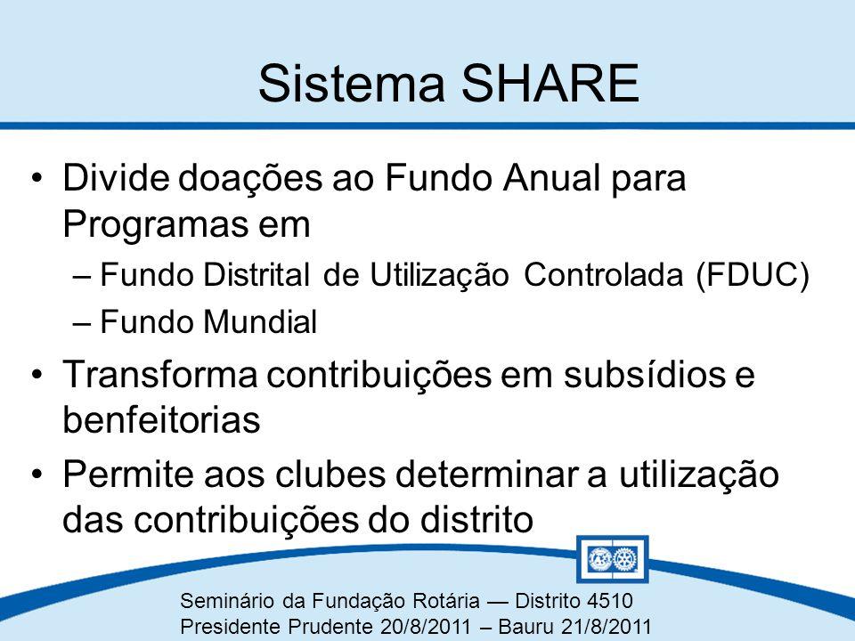 Seminário da Fundação Rotária — Distrito 4510 Presidente Prudente 20/8/2011 – Bauru 21/8/2011 Sistema SHARE Divide doações ao Fundo Anual para Program
