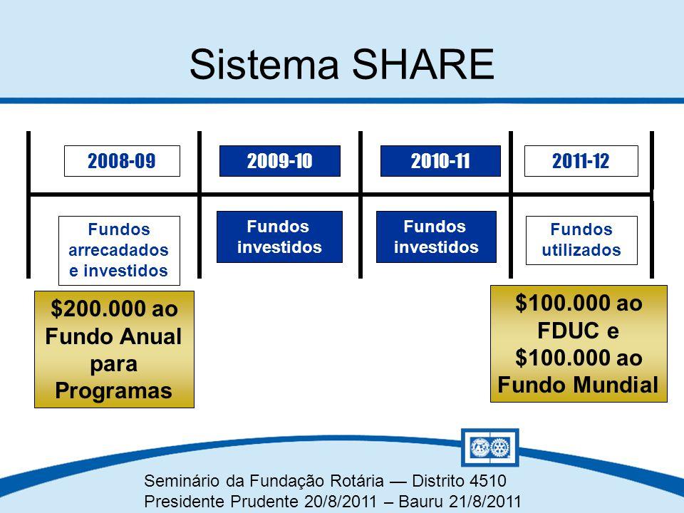Seminário da Fundação Rotária — Distrito 4510 Presidente Prudente 20/8/2011 – Bauru 21/8/2011 Sistema SHARE $200.000 ao Fundo Anual para Programas 200