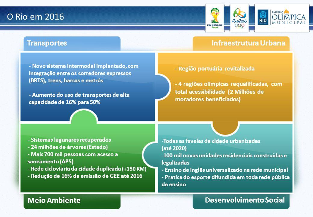 O Rio em 2016 - Novo sistema intermodal implantado, com integração entre os corredores expressos (BRTS), trens, barcas e metrôs - Aumento do uso de transportes de alta capacidade de 16% para 50% - Região portuária revitalizada - 4 regiões olímpicas requalificadas, com total acessibilidade (2 Milhões de moradores beneficiados) - Sistemas lagunares recuperados - 24 milhões de árvores (Estado) - Mais 700 mil pessoas com acesso a saneamento (AP5) - Rede cicloviária da cidade duplicada (+150 KM) - Redução de 16% da emissão de GEE até 2016 -Todas as favelas da cidade urbanizadas (até 2020) -100 mil novas unidades residenciais construídas e legalizadas - Ensino de inglês universalizado na rede municipal - Pratica do esporte difundida em toda rede pública de ensino Transportes Infraestrutura Urbana Meio Ambiente Desenvolvimento Social