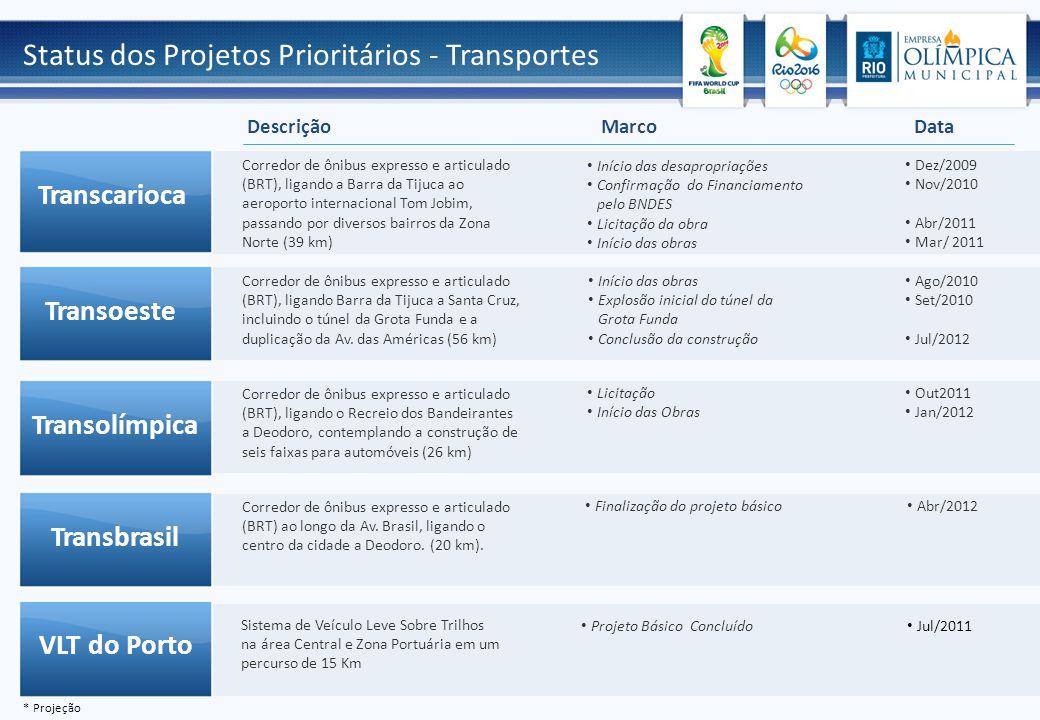 Início das desapropriações Confirmação do Financiamento pelo BNDES Licitação da obra Início das obras Dez/2009 Nov/2010 Abr/2011 Mar/ 2011 Corredor de
