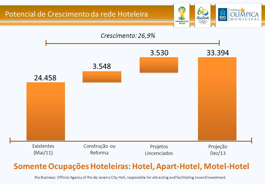 Potencial de Crescimento da rede Hoteleira Somente Ocupações Hoteleiras: Hotel, Apart-Hotel, Motel-Hotel 24.458 3.548 3.53033.394 Existentes (Mai/11)