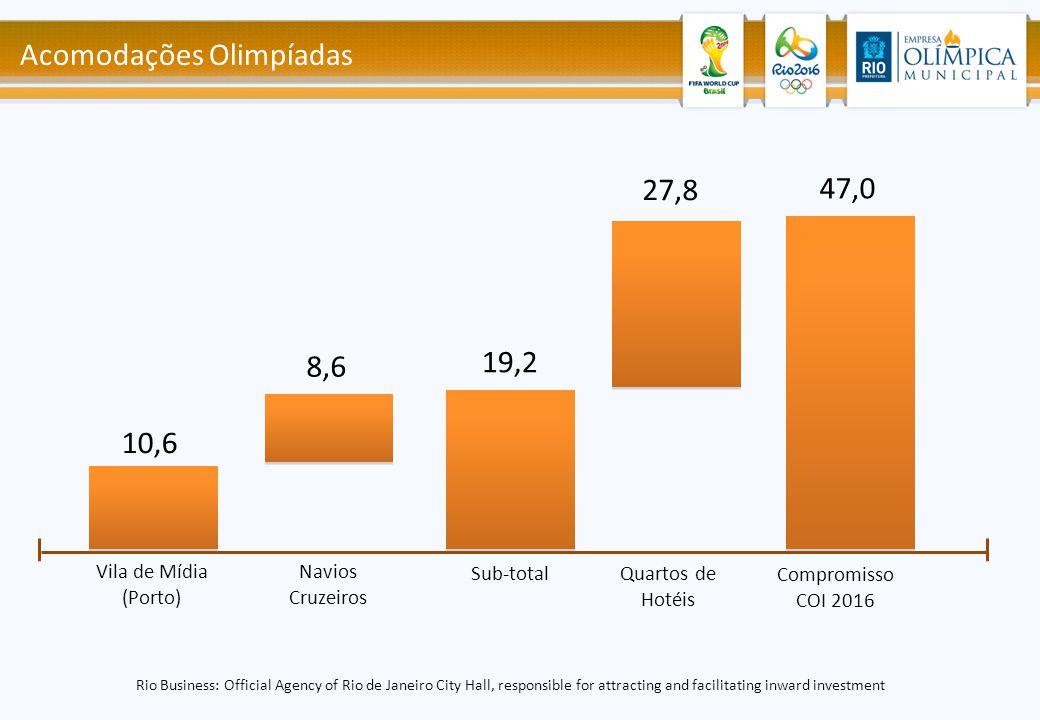 Acomodações Olimpíadas 10,6 8,6 27,8 47,0 Vila de Mídia (Porto) Navios Cruzeiros Sub-total Quartos de Hotéis Rio Business: Official Agency of Rio de J