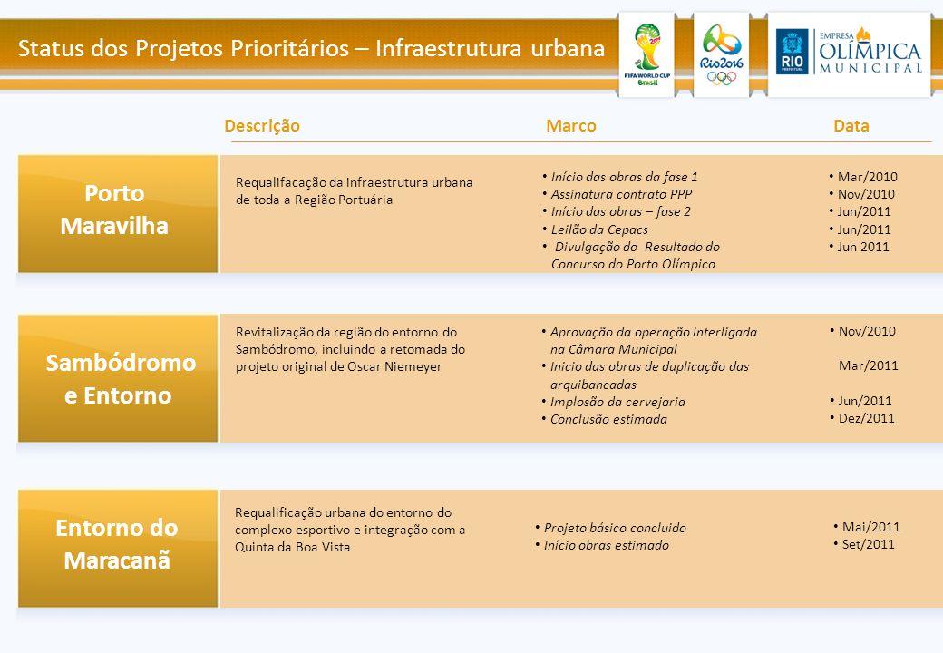 Início das obras da fase 1 Assinatura contrato PPP Início das obras – fase 2 Leilão da Cepacs Divulgação do Resultado do Concurso do Porto Olímpico Re