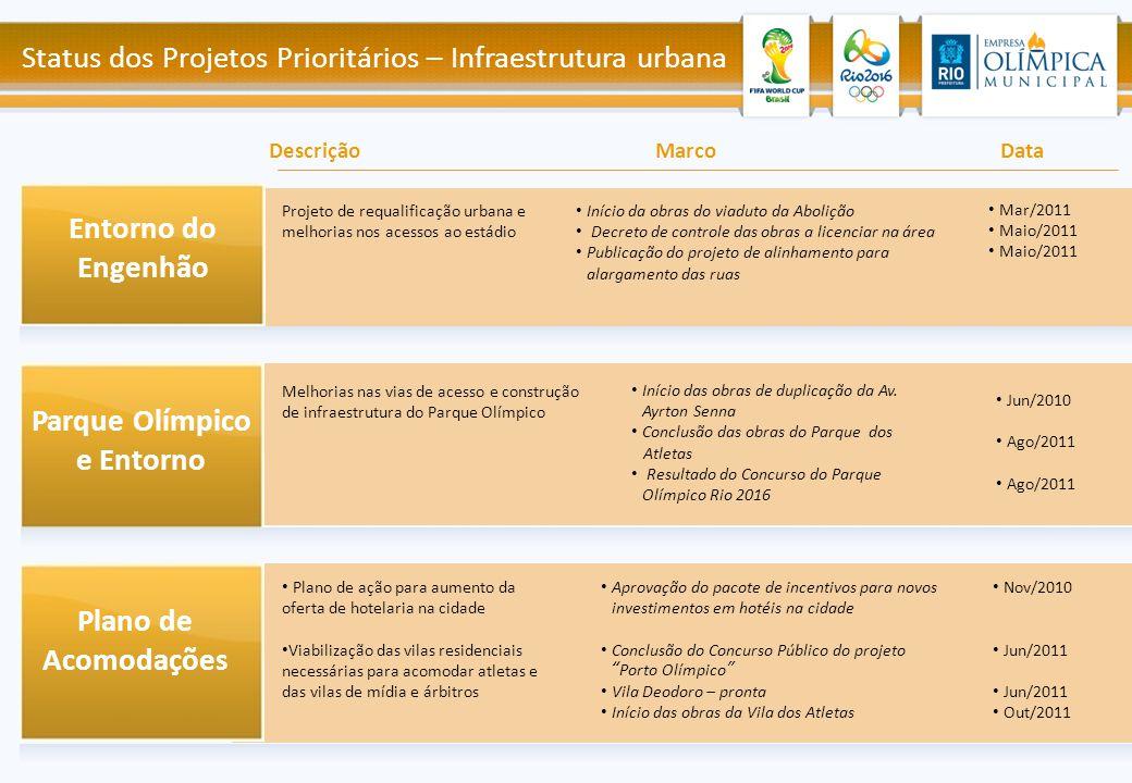 Início da obras do viaduto da Abolição Decreto de controle das obras a licenciar na área Publicação do projeto de alinhamento para alargamento das rua