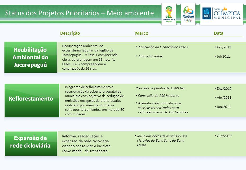 Descrição MarcoData Status dos Projetos Prioritários – Meio ambiente Reabilitação Ambiental de Jacarepaguá Reflorestamento Expansão da rede cicloviária Recuperação ambiental do ecossistema lagunar da região de Jacarepaguá.