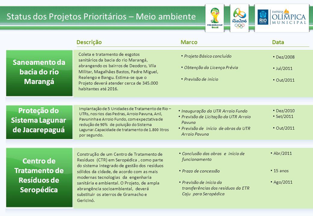 Status dos Projetos Prioritários – Meio ambiente Saneamento da bacia do rio Marangá Descrição MarcoData Projeto Básico concluído Obtenção da Licença P