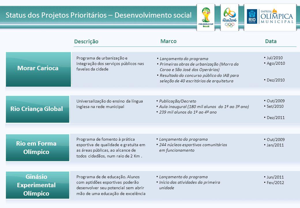 Lançamento do programa Primeiras obras de urbanização (Morro da Coroa e São José dos Operários) Resultado do concurso público do IAB para seleção de 4