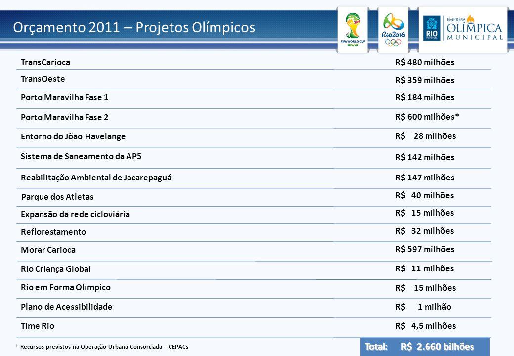 Orçamento 2011 – Projetos Olímpicos TransCarioca TransOeste Porto Maravilha Fase 1 Porto Maravilha Fase 2 Entorno do Jõao Havelange Sistema de Saneame
