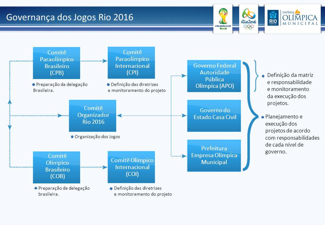 Governança dos Jogos Rio 2016 Comitê Olímpico Internacional (COI) Comitê Organizador Rio 2016 Governo Federal Autoridade Pública Olímpica (APO) Governo do Estado Casa Civil Prefeitura Empresa Olímpica Municipal Comitê Olímpico Brasileiro (COB) Definição da matriz e responsabilidade e monitoramento da execução dos projetos.