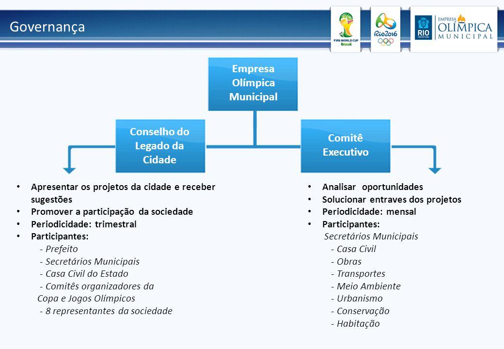 Governança Conselho do Legado da Cidade Empresa Olímpica Municipal Comitê Executivo Apresentar os projetos da cidade e receber sugestões Promover a pa