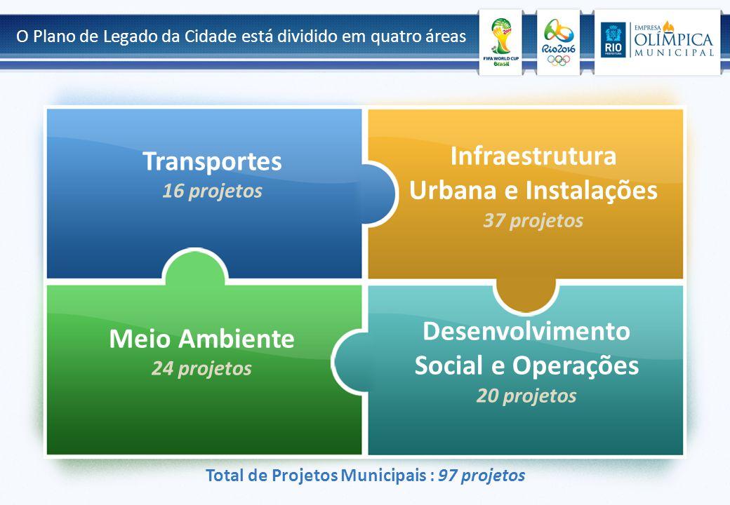 O Plano de Legado da Cidade está dividido em quatro áreas Transportes 16 projetos Infraestrutura Urbana e Instalações 37 projetos Desenvolvimento Social e Operações 20 projetos Meio Ambiente 24 projetos Total de Projetos Municipais : 97 projetos