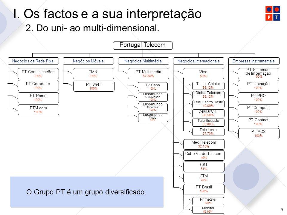 20 II.O modelo bipresidencial de governança 2.