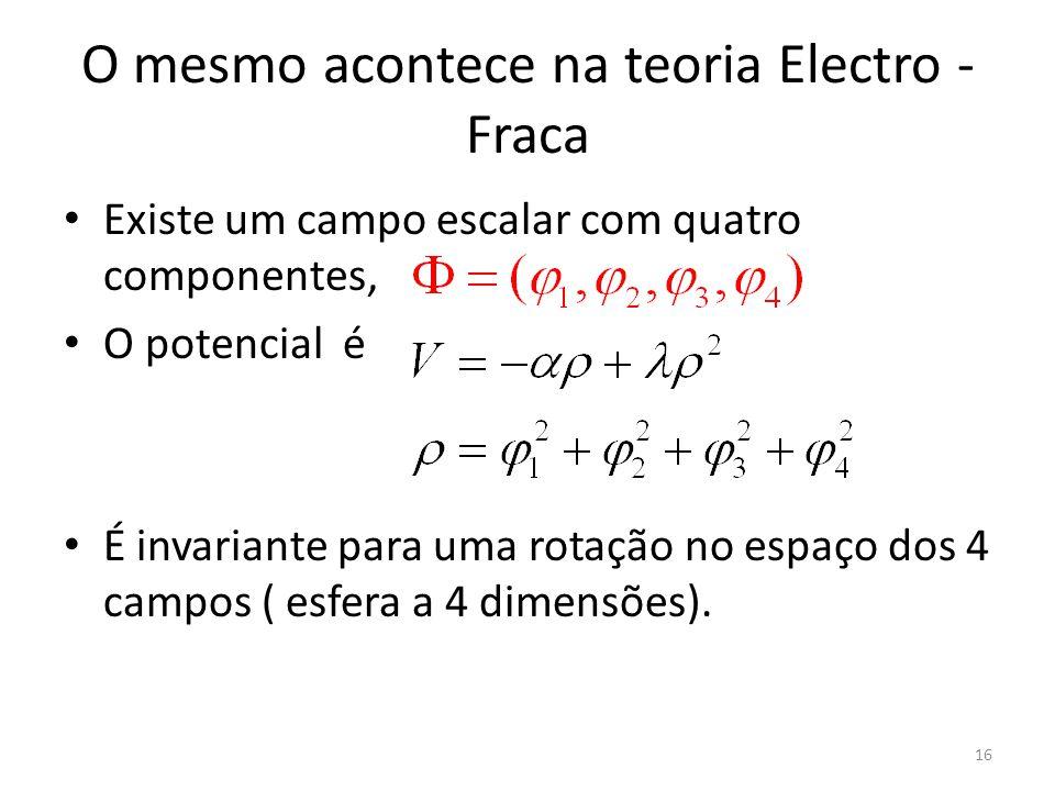 O mesmo acontece na teoria Electro - Fraca Existe um campo escalar com quatro componentes, O potencial é É invariante para uma rotação no espaço dos 4 campos ( esfera a 4 dimensões).
