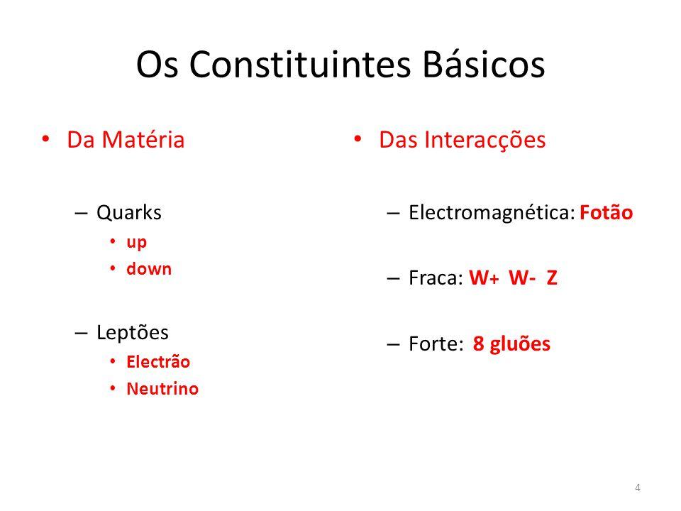 Os Constituintes Básicos Da Matéria – Quarks up down – Leptões Electrão Neutrino Das Interacções – Electromagnética: Fotão – Fraca: W + W- Z – Forte: 8 gluões 4