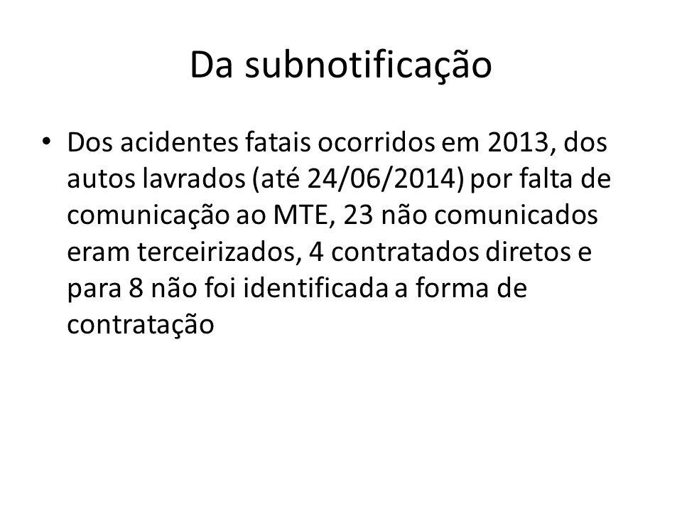 Da subnotificação Dos acidentes fatais ocorridos em 2013, dos autos lavrados (até 24/06/2014) por falta de comunicação ao MTE, 23 não comunicados eram