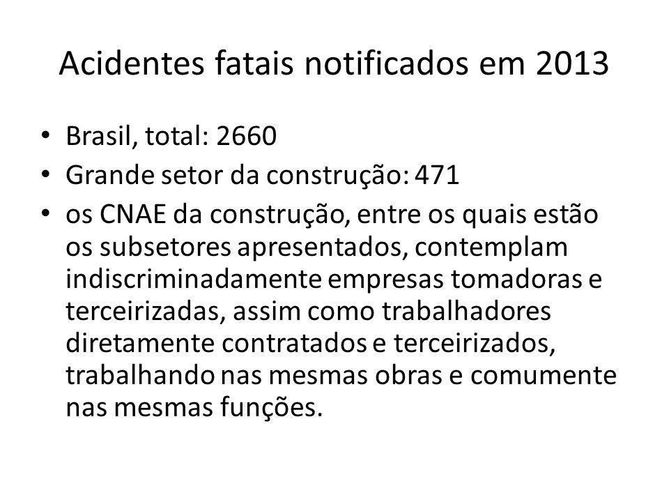 Acidentes fatais notificados em 2013 Brasil, total: 2660 Grande setor da construção: 471 os CNAE da construção, entre os quais estão os subsetores apr