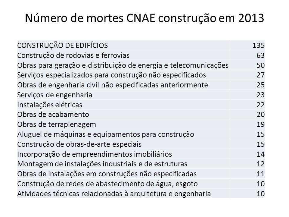 Número de mortes CNAE construção em 2013 CONSTRUÇÃO DE EDIFÍCIOS135 Construção de rodovias e ferrovias63 Obras para geração e distribuição de energia