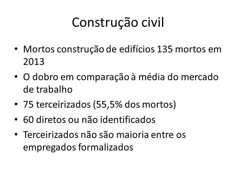 Construção civil Mortos construção de edifícios 135 mortos em 2013 O dobro em comparação à média do mercado de trabalho 75 terceirizados (55,5% dos mo