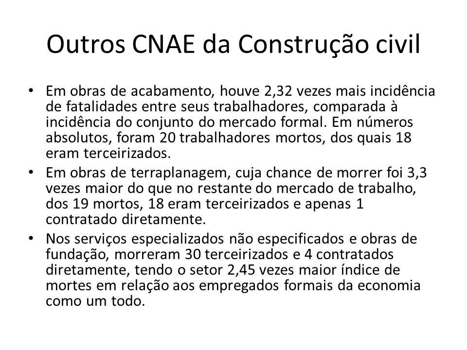 Outros CNAE da Construção civil Em obras de acabamento, houve 2,32 vezes mais incidência de fatalidades entre seus trabalhadores, comparada à incidênc