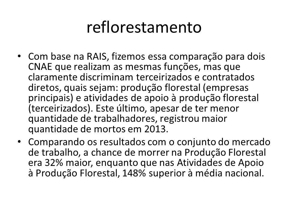 reflorestamento Com base na RAIS, fizemos essa comparação para dois CNAE que realizam as mesmas funções, mas que claramente discriminam terceirizados