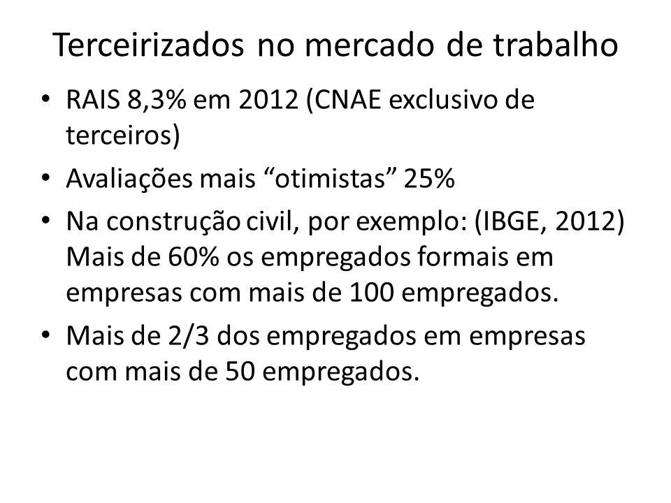 """Terceirizados no mercado de trabalho RAIS 8,3% em 2012 (CNAE exclusivo de terceiros) Avaliações mais """"otimistas"""" 25% Na construção civil, por exemplo:"""