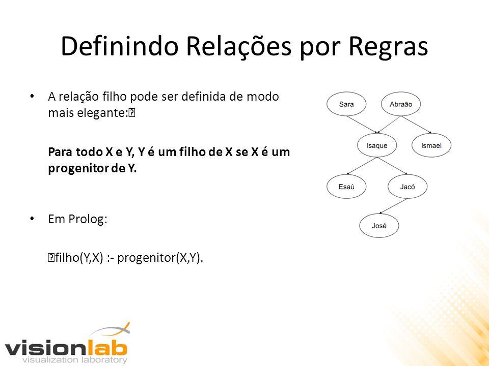 Definindo Relações por Regras A relação filho pode ser definida de modo mais elegante:ƒ Para todo X e Y, Y é um filho de X se X é um progenitor de Y.