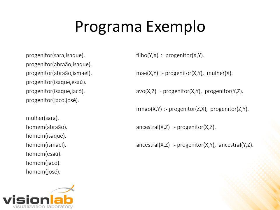 Programa Exemplo progenitor(sara,isaque). progenitor(abraão,isaque). progenitor(abraão,ismael). progenitor(isaque,esaú). progenitor(isaque,jacó). prog