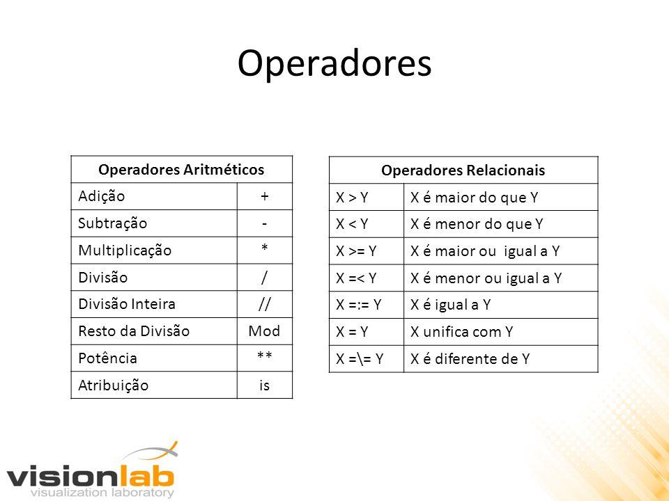 Operadores Operadores Aritméticos Adição+ Subtração- Multiplicação* Divisão/ Divisão Inteira// Resto da DivisãoMod Potência** Atribuiçãois Operadores Relacionais X > YX é maior do que Y X < YX é menor do que Y X >= YX é maior ou igual a Y X =< YX é menor ou igual a Y X =:= YX é igual a Y X = YX unifica com Y X =\= YX é diferente de Y
