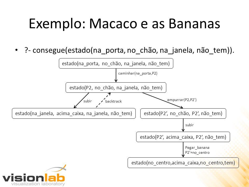 Exemplo: Macaco e as Bananas ?- consegue(estado(na_porta, no_chão, na_janela, não_tem)). estado(na_porta, no_chão, na_janela, não_tem) estado(P2, no_c