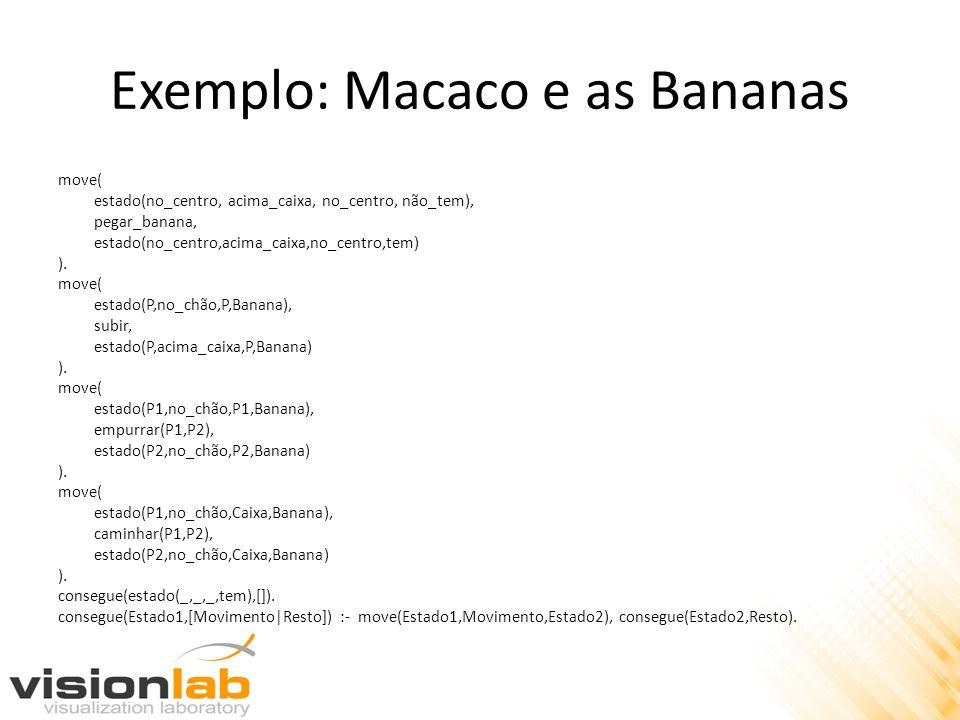 Exemplo: Macaco e as Bananas move( estado(no_centro, acima_caixa, no_centro, não_tem), pegar_banana, estado(no_centro,acima_caixa,no_centro,tem) ). mo
