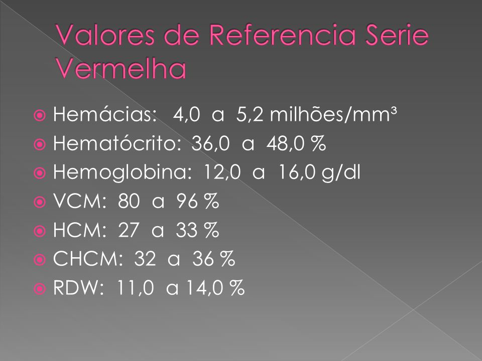  Hemácias: 4,0 a 5,2 milhões/mm³  Hematócrito: 36,0 a 48,0 %  Hemoglobina: 12,0 a 16,0 g/dl  VCM: 80 a 96 %  HCM: 27 a 33 %  CHCM: 32 a 36 %  R
