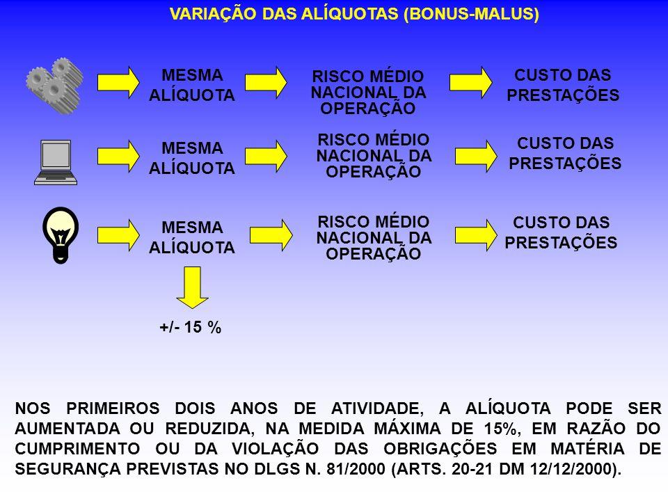 VARIAÇÃO DAS ALÍQUOTAS (BONUS-MALUS) MESMA ALÍQUOTA RISCO MÉDIO NACIONAL DA OPERAÇÃO MESMA ALÍQUOTA RISCO MÉDIO NACIONAL DA OPERAÇÃO CUSTO DAS PRESTAÇ