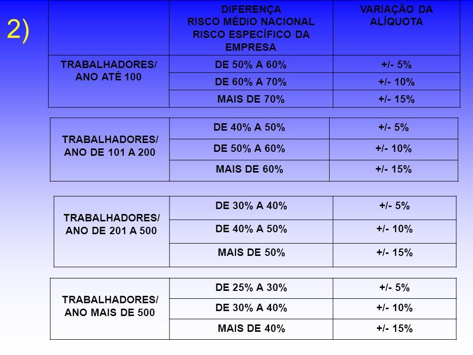 2) DIFERENÇA RISCO MÉDIO NACIONAL RISCO ESPECÍFICO DA EMPRESA VARIAÇÃO DA ALÍQUOTA TRABALHADORES/ ANO ATÉ 100 DE 50% A 60%+/- 5% DE 60% A 70%+/- 10% M