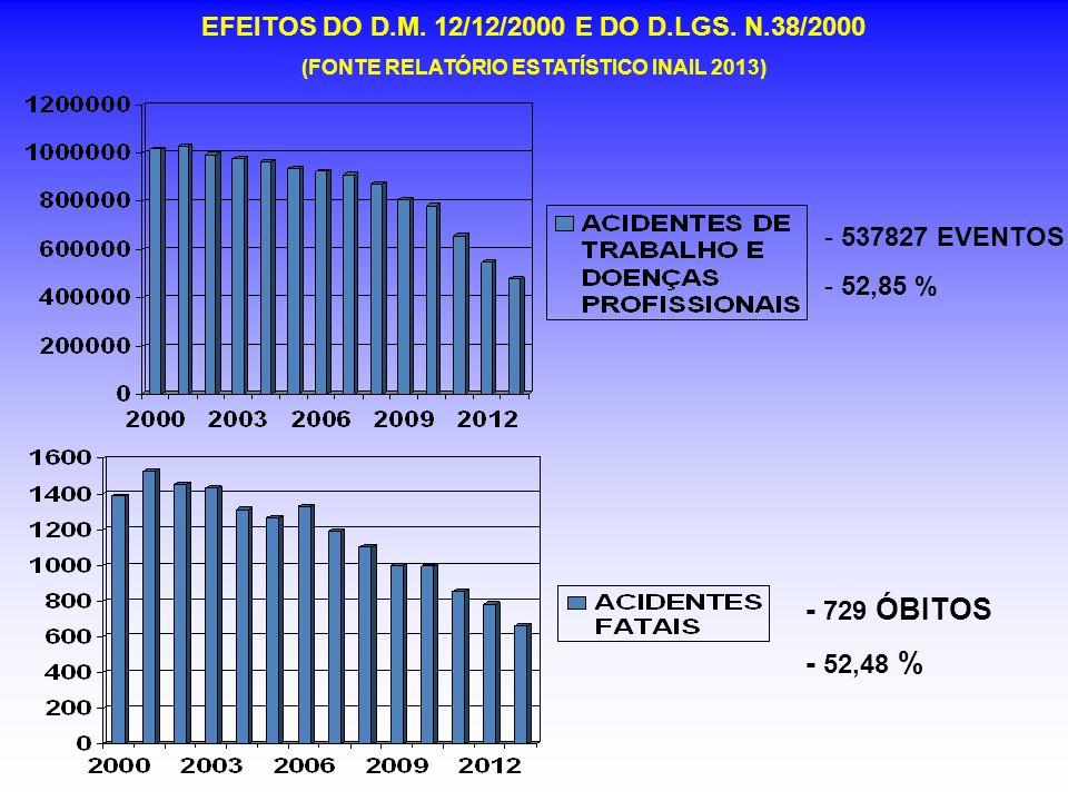 EFEITOS DO D.M. 12/12/2000 E DO D.LGS. N.38/2000 (FONTE RELATÓRIO ESTATÍSTICO INAIL 2013) - 537827 EVENTOS - 52,85 % - 729 ÓBITOS - 52,48 %