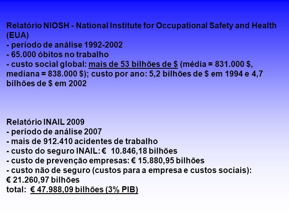 Relatório NIOSH - National Institute for Occupational Safety and Health (EUA) - período de análise 1992-2002 - 65.000 óbitos no trabalho - custo socia