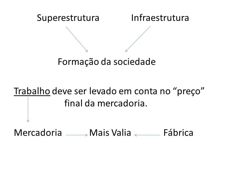 """Superestrutura Infraestrutura Formação da sociedade Trabalho deve ser levado em conta no """"preço"""" final da mercadoria. Mercadoria Mais Valia Fábrica"""