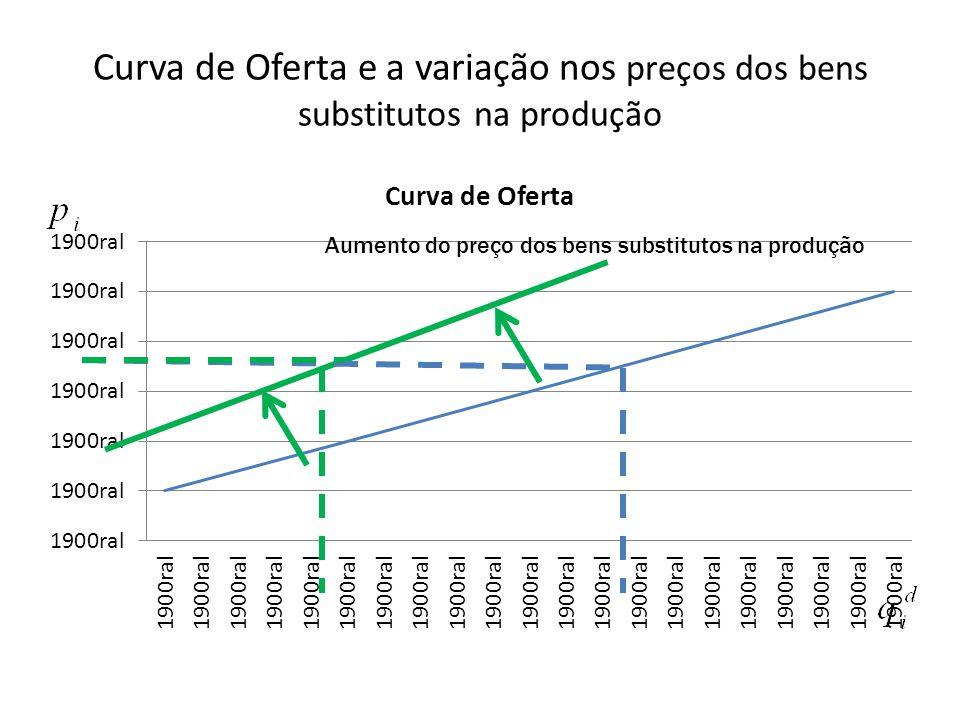 Curva de Oferta e a variação nos preços dos bens substitutos na produção Aumento do preço dos bens substitutos na produção