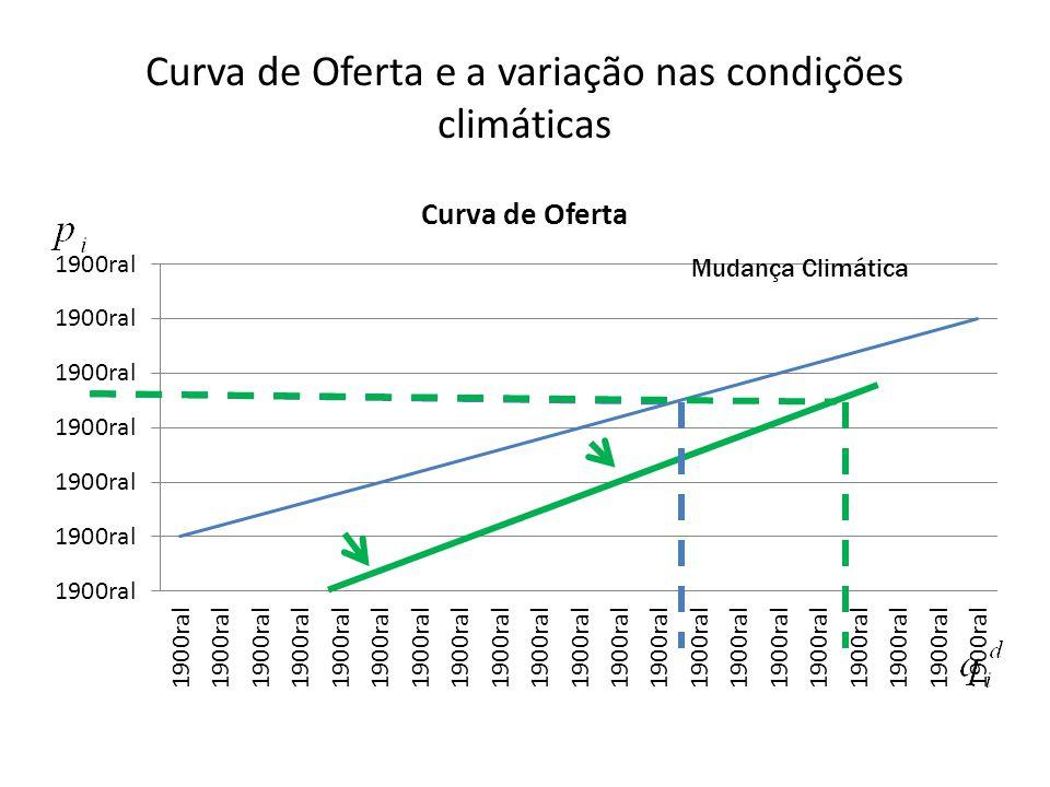 Curva de Oferta e a variação nas condições climáticas Mudança Climática