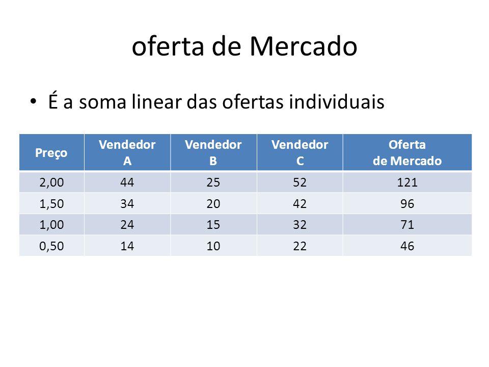 oferta de Mercado É a soma linear das ofertas individuais Preço Vendedor A Vendedor B Vendedor C Oferta de Mercado 2,00442552121 1,5034204296 1,002415
