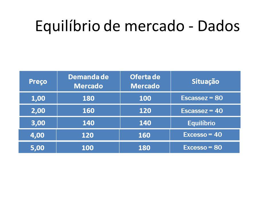 Equilíbrio de mercado - Dados Preço Demanda de Mercado Oferta de Mercado Situação 1,00180100 2,00160120 4,00120160 3,00140 5,00100180 Escassez = 80 Es