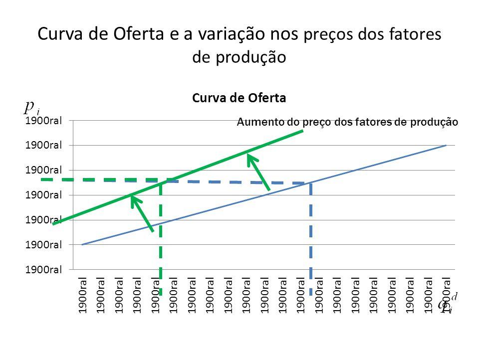 Curva de Oferta e a variação nos preços dos fatores de produção Aumento do preço dos fatores de produção