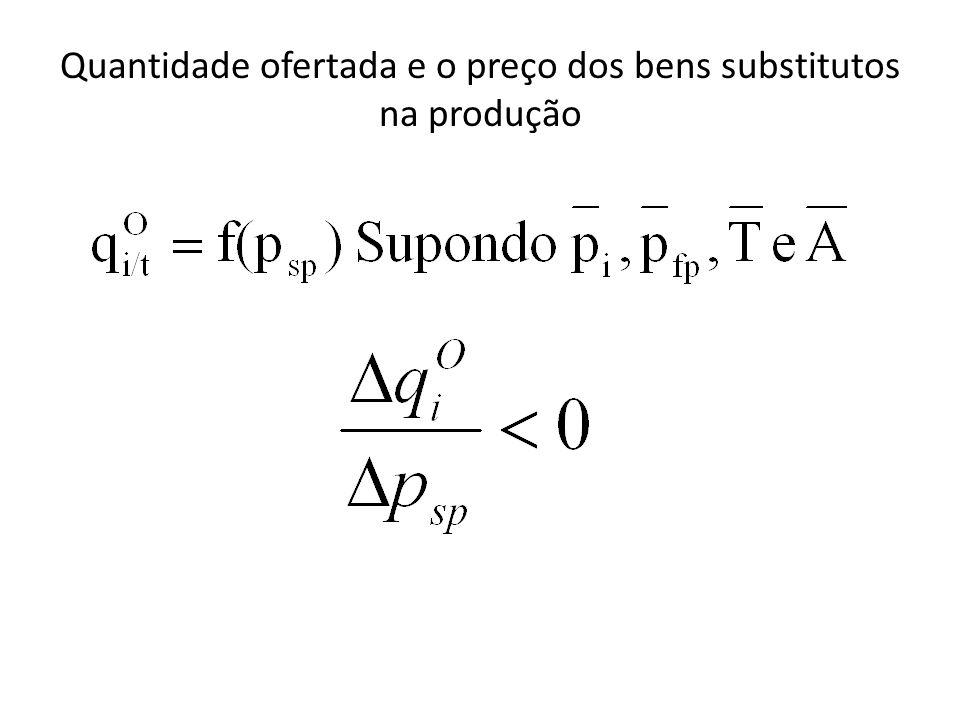 Quantidade ofertada e o preço dos bens substitutos na produção