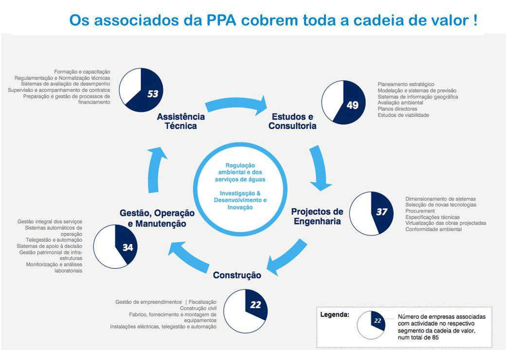 Os associados da PPA cobrem toda a cadeia de valor !