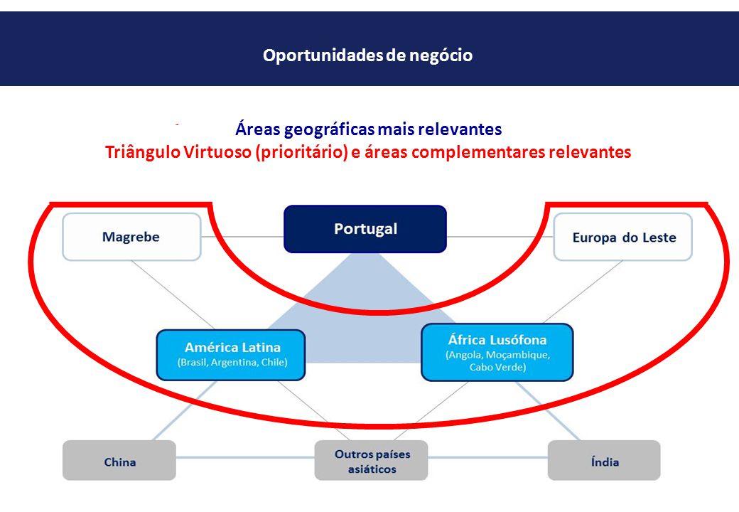 Áreas geográficas mais relevantes Triângulo Virtuoso (prioritário) e áreas complementares relevantes Oportunidades de negócio