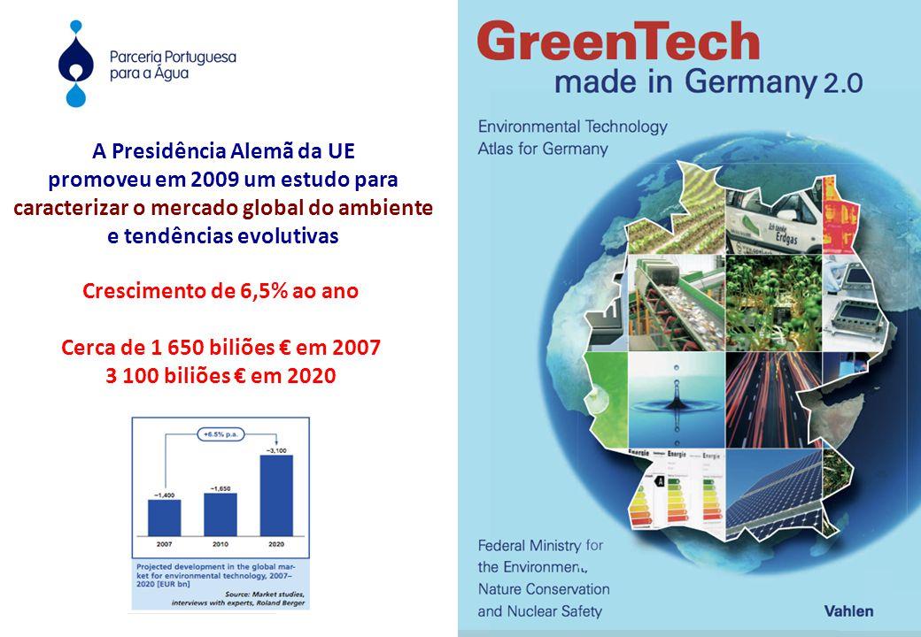 A Presidência Alemã da UE promoveu em 2009 um estudo para caracterizar o mercado global do ambiente e tendências evolutivas Crescimento de 6,5% ao ano Cerca de 1 650 biliões € em 2007 3 100 biliões € em 2020