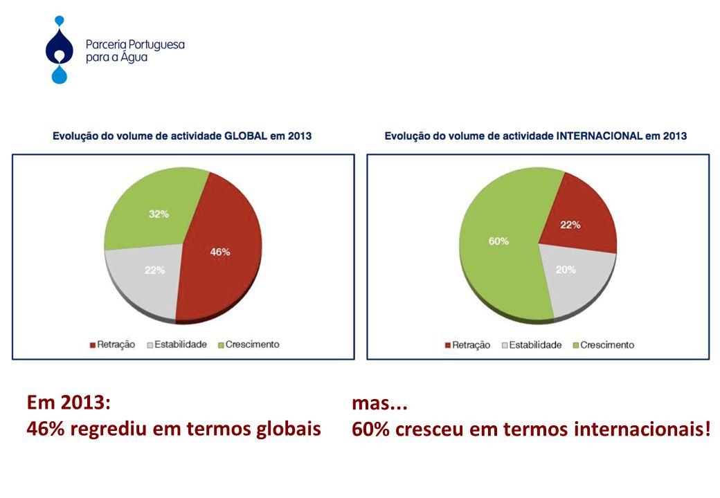 Em 2013: 46% regrediu em termos globais mas... 60% cresceu em termos internacionais!