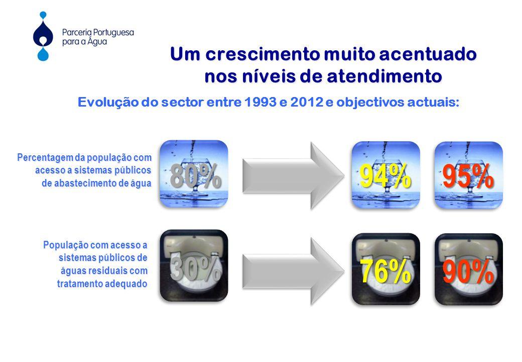Um crescimento muito acentuado nos níveis de atendimento Percentagem da população com acesso a sistemas públicos de abastecimento de água 80% População com acesso a sistemas públicos de águas residuais com tratamento adequado 30% 94% 76% 95% 90% Evolução do sector entre 1993 e 2012 e objectivos actuais: