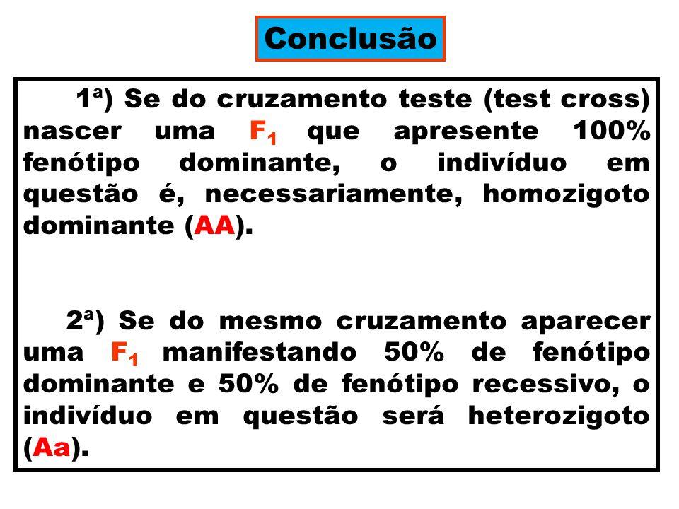 Conclusão 1ª) Se do cruzamento teste (test cross) nascer uma F 1 que apresente 100% fenótipo dominante, o indivíduo em questão é, necessariamente, homozigoto dominante (AA).