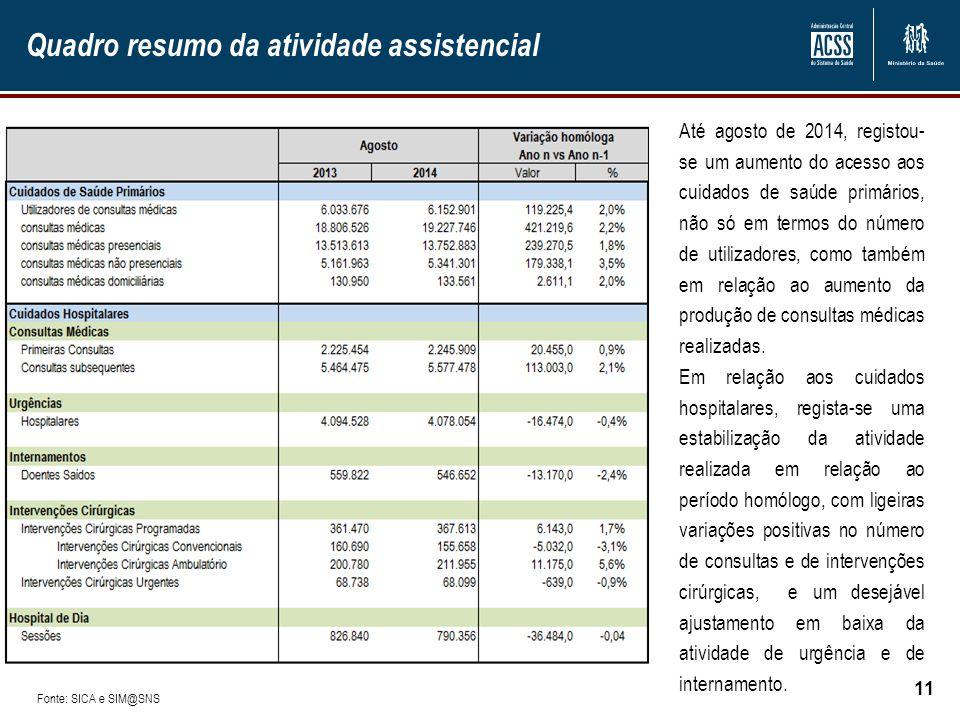 Quadro resumo da atividade assistencial 11 Até agosto de 2014, registou- se um aumento do acesso aos cuidados de saúde primários, não só em termos do
