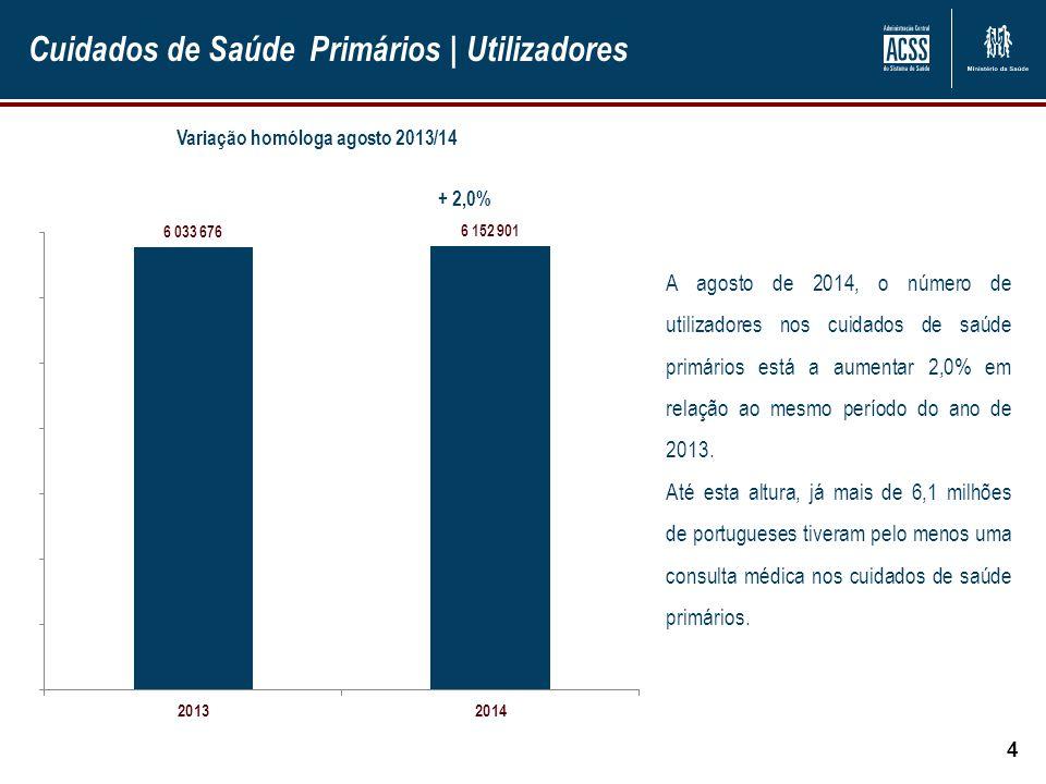 Cuidados de Saúde Primários   Utilizadores 4 + 2,0% A agosto de 2014, o número de utilizadores nos cuidados de saúde primários está a aumentar 2,0% em